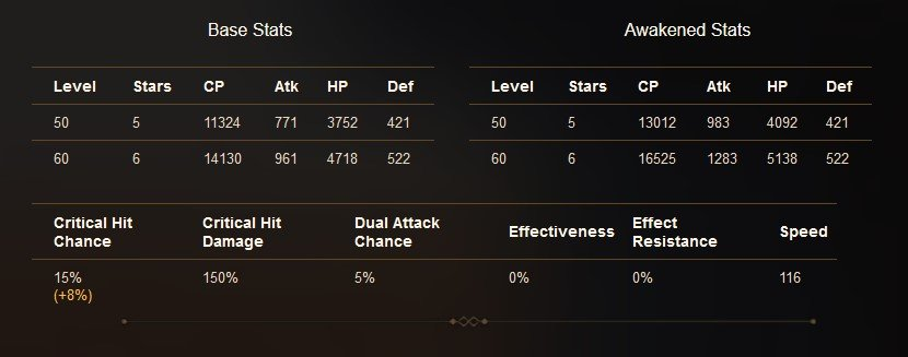 Vildred Epic Seven has some of the best Attack and Speed bases in the game.